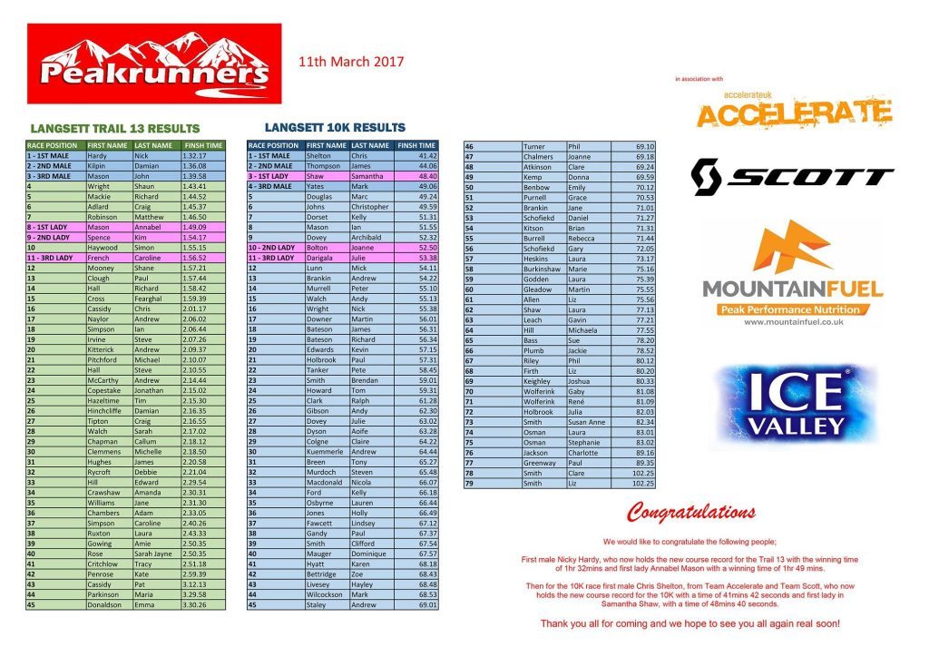 Results table for the Langsett Train 10k and 13mile.