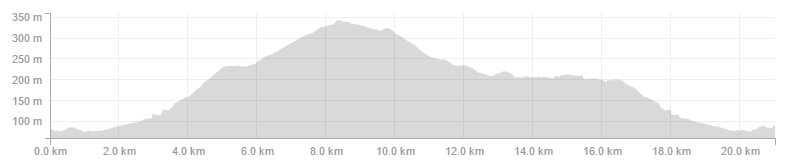Graph showing the elevation of the Sheffield Half Marathon